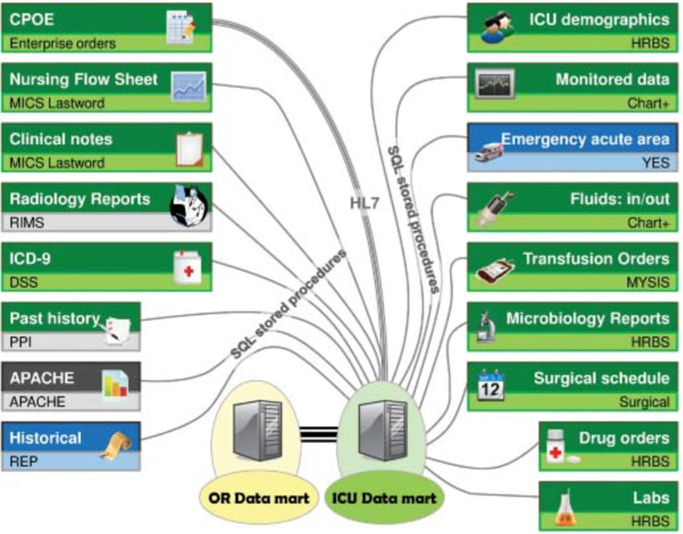 ICU Data Mart: A Non-IT Approach